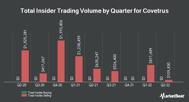 Insider Buying and Selling by Quarter for Covetrus (NASDAQ:CVET)