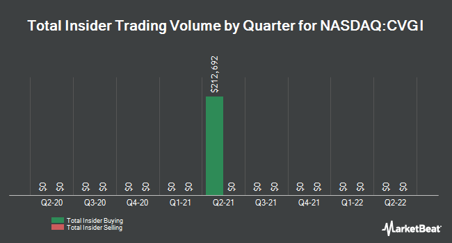 Insider Trades by Quarter for Commercial Vehicle Group (NASDAQ:CVGI)