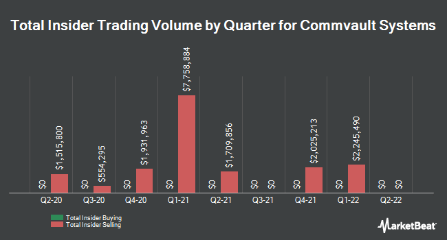 Insider Trades by Quarter for CommVault Systems (NASDAQ:CVLT)