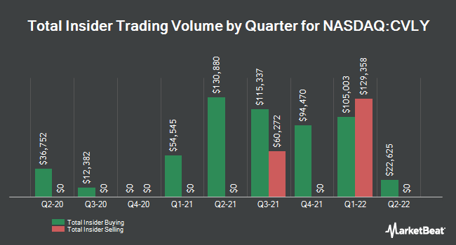 Insider Buying and Selling by Quarter for Codorus Valley Bancorp (NASDAQ:CVLY)