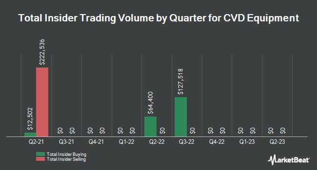 Insider Trades by Quarter for CVD Equipment (NASDAQ:CVV)