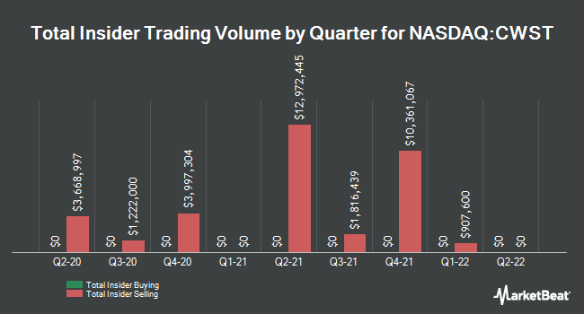 Insider Trades by Quarter for Casella Waste Systems (NASDAQ:CWST)