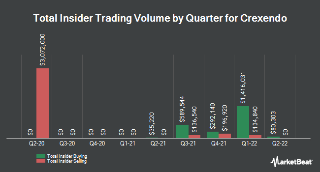 Insider Trades by Quarter for Crexendo (NASDAQ:CXDO)