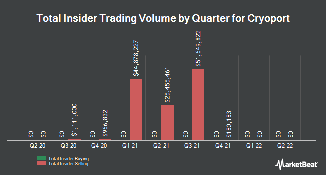 Insider Trades by Quarter for CryoPort (NASDAQ:CYRX)