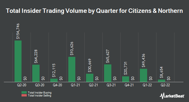 Insider Trades by Quarter for Citizens & Northern (NASDAQ:CZNC)