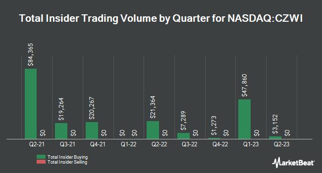Insider Trades by Quarter for Citizens Community Bancorp (NASDAQ:CZWI)