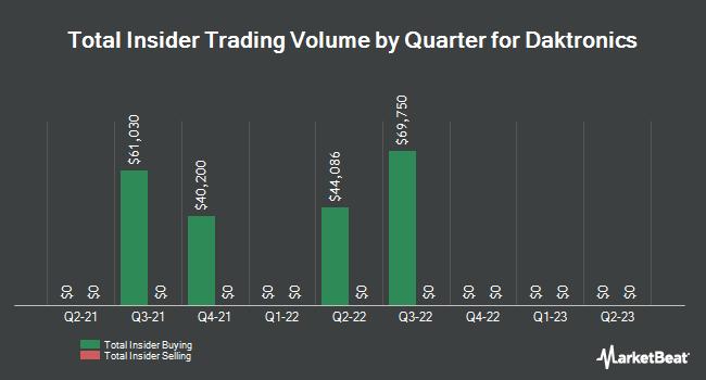 Insider Trades by Quarter for Daktronics (NASDAQ:DAKT)