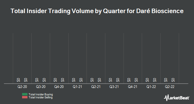 Insider Trading History for Dare Bioscience (NASDAQ:DARE)
