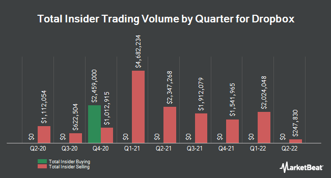 Insider Buying and Selling by Quarter for Dropbox (NASDAQ:DBX)