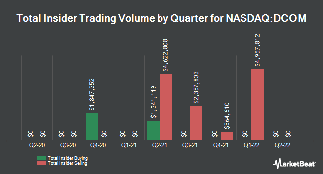 Insider Trades by Quarter for Dime Community Bancshares (NASDAQ:DCOM)