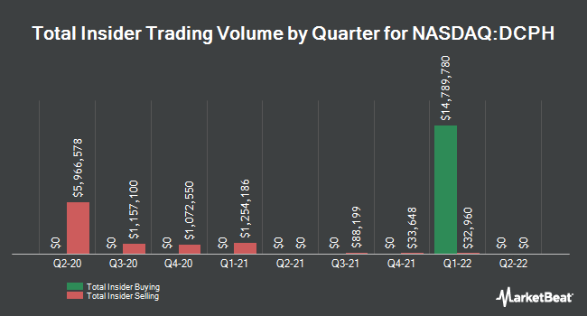 Insider Buying and Selling by Quarter for Deciphera Pharmaceuticals (NASDAQ:DCPH)