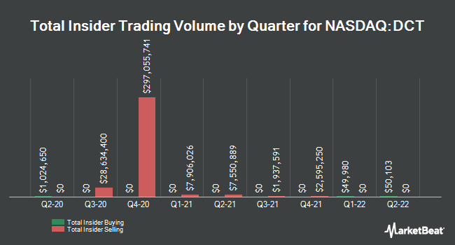 Insider Buying and Selling by Quarter for Duck Creek Technologies (NASDAQ:DCT)
