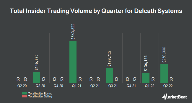 Insider Trades by Quarter for Delcath Systems (NASDAQ:DCTH)