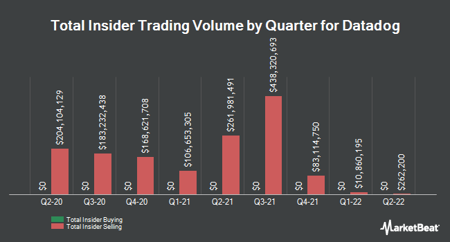 Insider Buying and Selling by Quarter for Datadog (NASDAQ:DDOG)