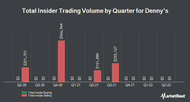 Insider Trades by Quarter for Denny`s Corporation (NASDAQ:DENN)