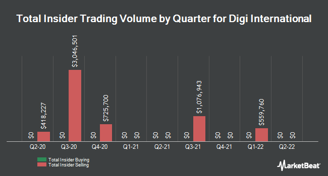 Insider Buying and Selling by Quarter for Digi International (NASDAQ:DGII)