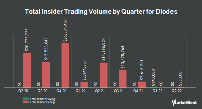 Insider Trades by Quarter for Diodes Incorporated (NASDAQ:DIOD)
