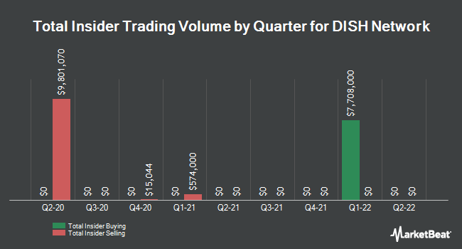 Insider Trades by Quarter for DISH Network Corporation (NASDAQ:DISH)