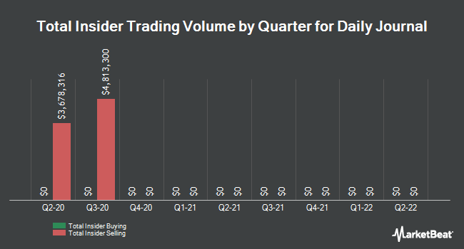 Insider Buying and Selling by Quarter for Daily Journal (NASDAQ:DJCO)