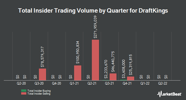 Insider Buys and Sells by Quarter for DraftKings (NASDAQ: DKNG)