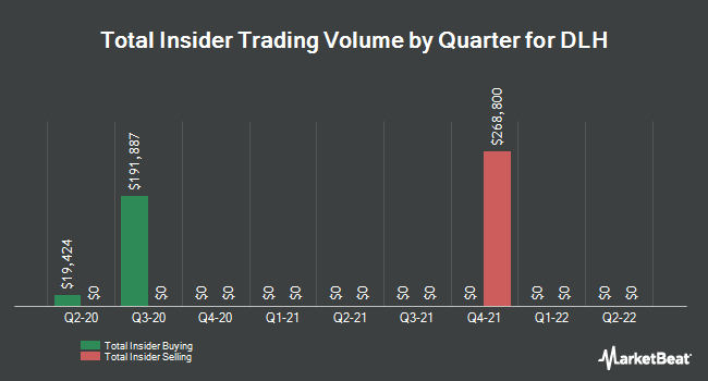 Insider Trades by Quarter for DLH Holdings Corp. (NASDAQ:DLHC)