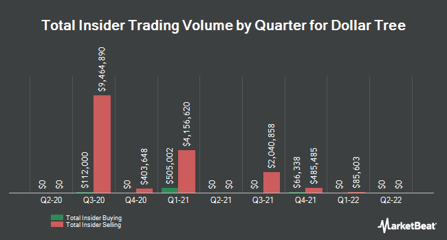 Insider Trades by Quarter for Dollar Tree (NASDAQ:DLTR)