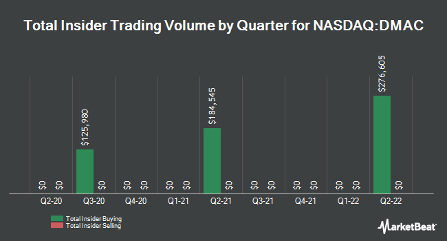 Insider Buying and Selling by Quarter for DiaMedica Therapeutics (NASDAQ:DMAC)