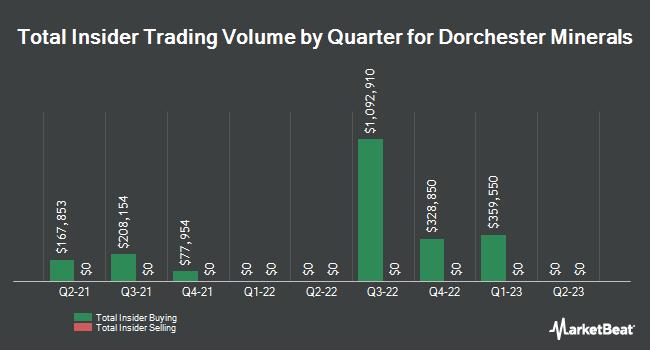Insider Trades by Quarter for Dorchester Minerals, L.P. (NASDAQ:DMLP)