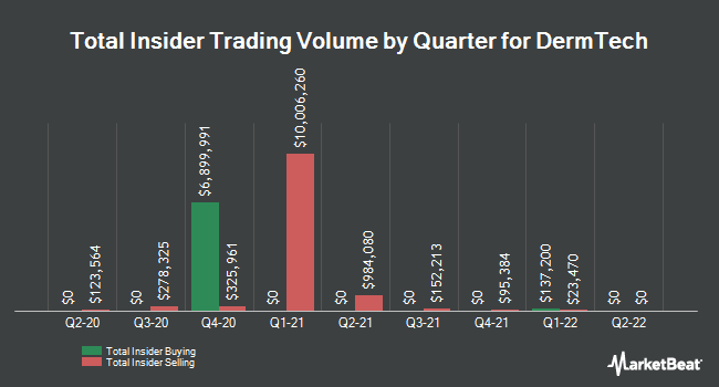Insider Buying and Selling by Quarter for DermTech (NASDAQ:DMTK)