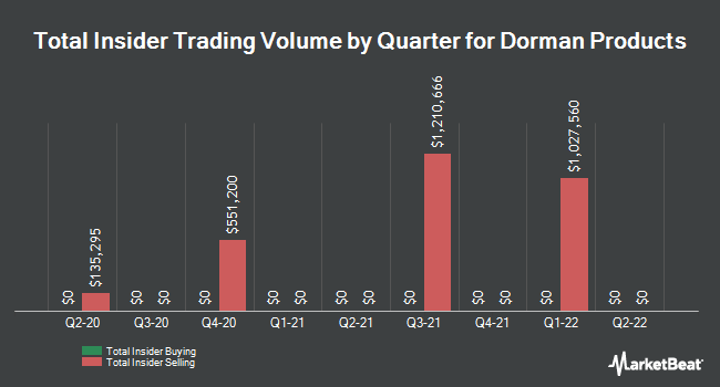Insider Trades by Quarter for Dorman Products (NASDAQ:DORM)