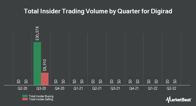 Insider Trades by Quarter for Digirad Corporation (NASDAQ:DRAD)