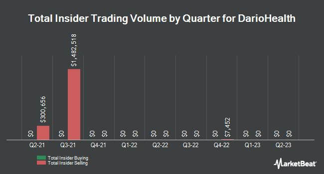 Insider Trades by Quarter for DarioHealth Corp. (NASDAQ:DRIO)