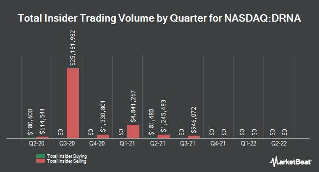 Insider Buying and Selling by Quarter for Dicerna Pharmaceuticals (NASDAQ:DRNA)