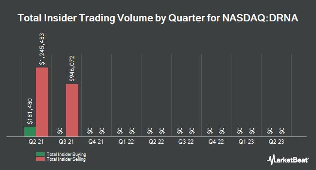 Insider Trades by Quarter for Dicerna Pharmaceuticals (NASDAQ:DRNA)