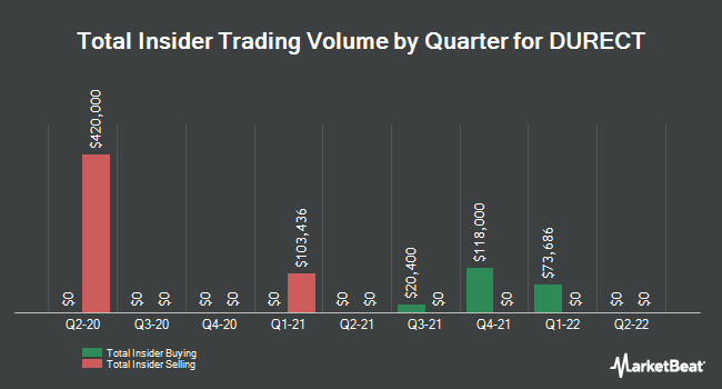 Insider Trades by Quarter for DURECT (NASDAQ:DRRX)