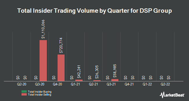 Insider Trades by Quarter for DSP Group (NASDAQ:DSPG)