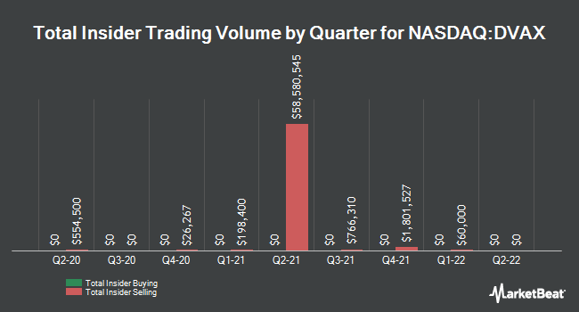 Insider Trades by Quarter for Dynavax Technologies Corporation (NASDAQ:DVAX)
