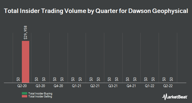 Insider Trades by Quarter for Dawson Geophysical Co (NASDAQ:DWSN)