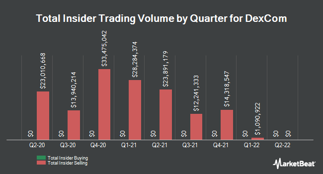 Insider Trades by Quarter for DexCom (NASDAQ:DXCM)