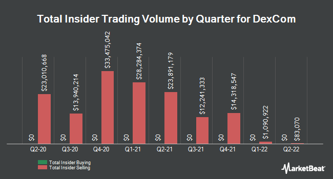 Insider Buying and Selling by Quarter for DexCom (NASDAQ:DXCM)