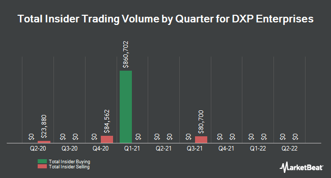 Insider Trades by Quarter for DXP Enterprises (NASDAQ:DXPE)
