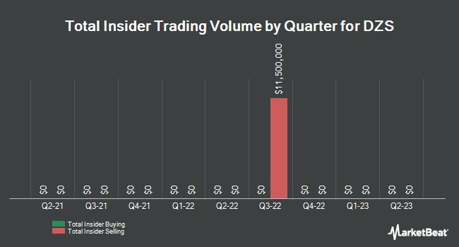 Insider Trades by Quarter for DASAN Zhone Solutions (NASDAQ:DZSI)