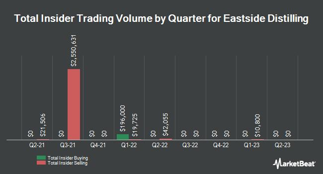 Insider Trades by Quarter for Eastside Distilling (NASDAQ:EAST)