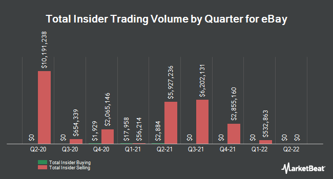 Insider Trades by Quarter for eBay (NASDAQ:EBAY)
