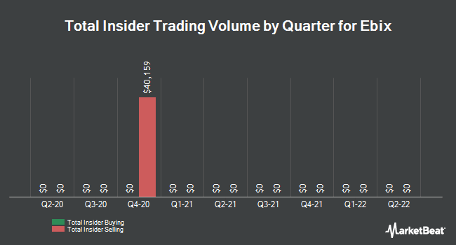 Insider Trades by Quarter for Ebix (NASDAQ:EBIX)