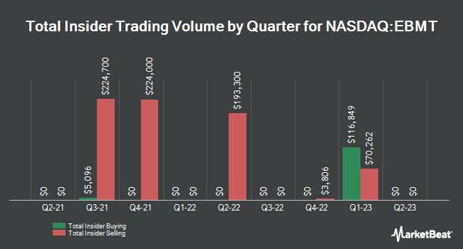 Insider Trades by Quarter for Eagle Bancorp Montana (NASDAQ:EBMT)