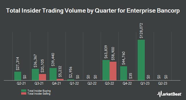 Insider Trades by Quarter for Enterprise Bancorp (NASDAQ:EBTC)