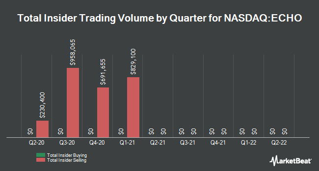 Insider Trades by Quarter for Echo Global Logistics (NASDAQ:ECHO)