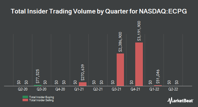 Insider Trades by Quarter for Encore Capital Group (NASDAQ:ECPG)