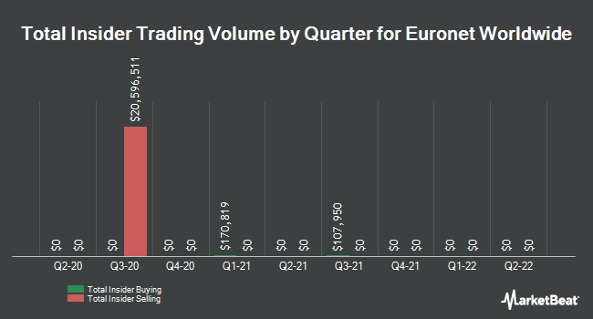 Insider Trades by Quarter for Euronet Worldwide (NASDAQ:EEFT)